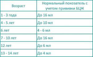 Манту у ребенка в 2 года: норма, размер реакции 10 мм, фото, прививка у детей 2-2,5 лет
