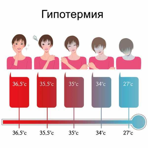 12 причин пониженной температуры тела