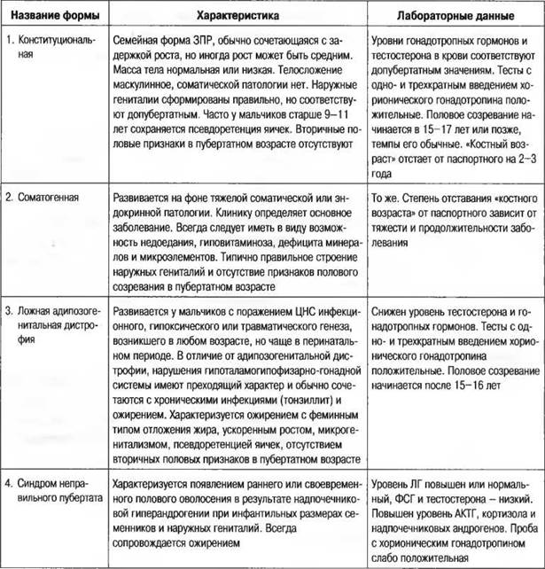 Синдром шерешевского-тернера дисгенезия гонад
