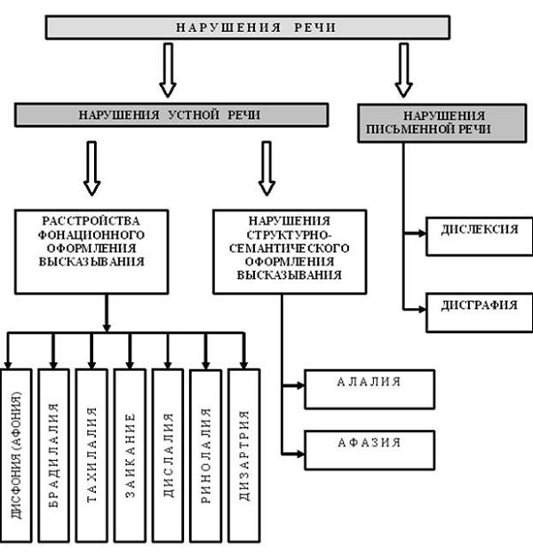 Признаки и причины возникновения и афонии и дисфонии