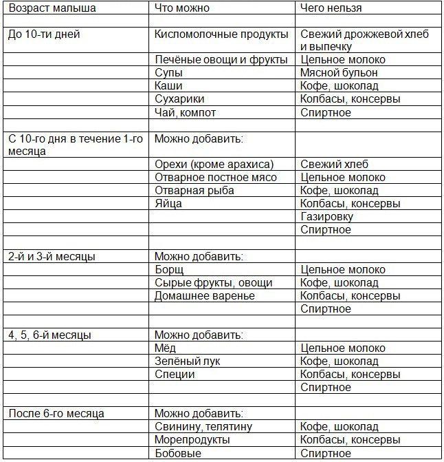 Диета Кормящей Мамы По Месяцам Таблица И Советы Для Меню