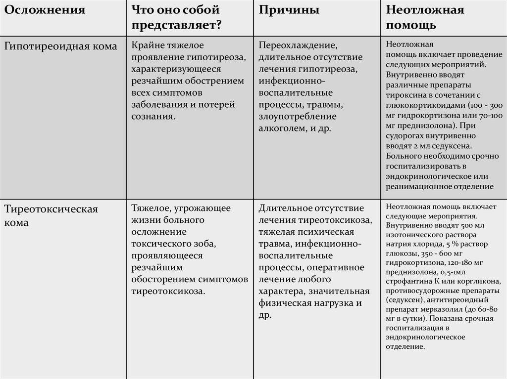 В чем разница между аутоиммунным тиреоидитом и гипотиреозом
