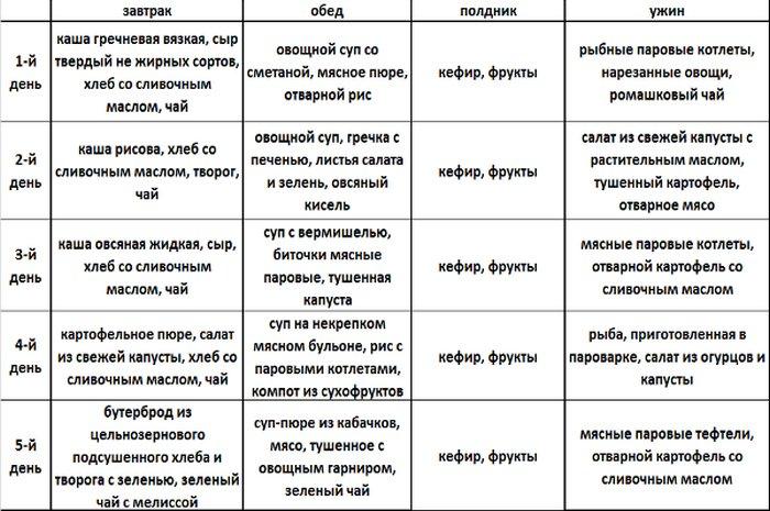 Аллергический дерматит диета таблица