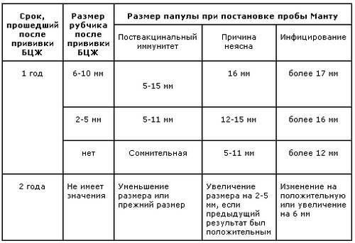 Манту: размеры, норма у детей 14 лет, какой должна быть реакция у подростков, определяем по таблице