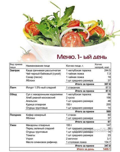 Шейпинг питание для похудения меню на неделю. шейпинг отзывы: о законах правильного питания для быстрого и долгосрочного эффекта