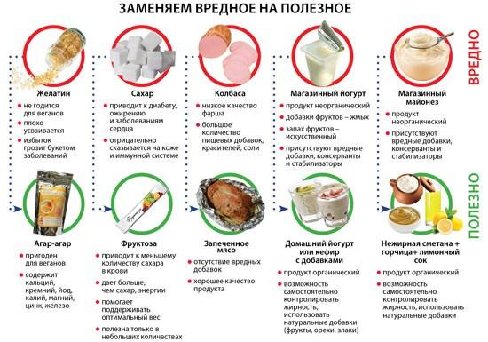 Пятиразовое питание для похудения меню на неделю по часам