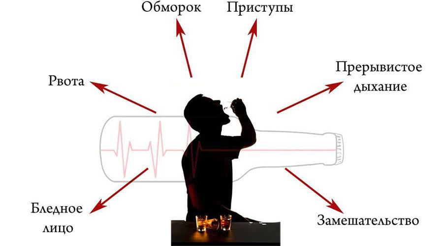 Отравление алкоголем и его суррогатами? симптомы и признаки. первая помощь при отравлении алкоголем, что делать? :: polismed.com