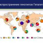 Что такое генотип при гепатите С и какой вид является самым опасным?