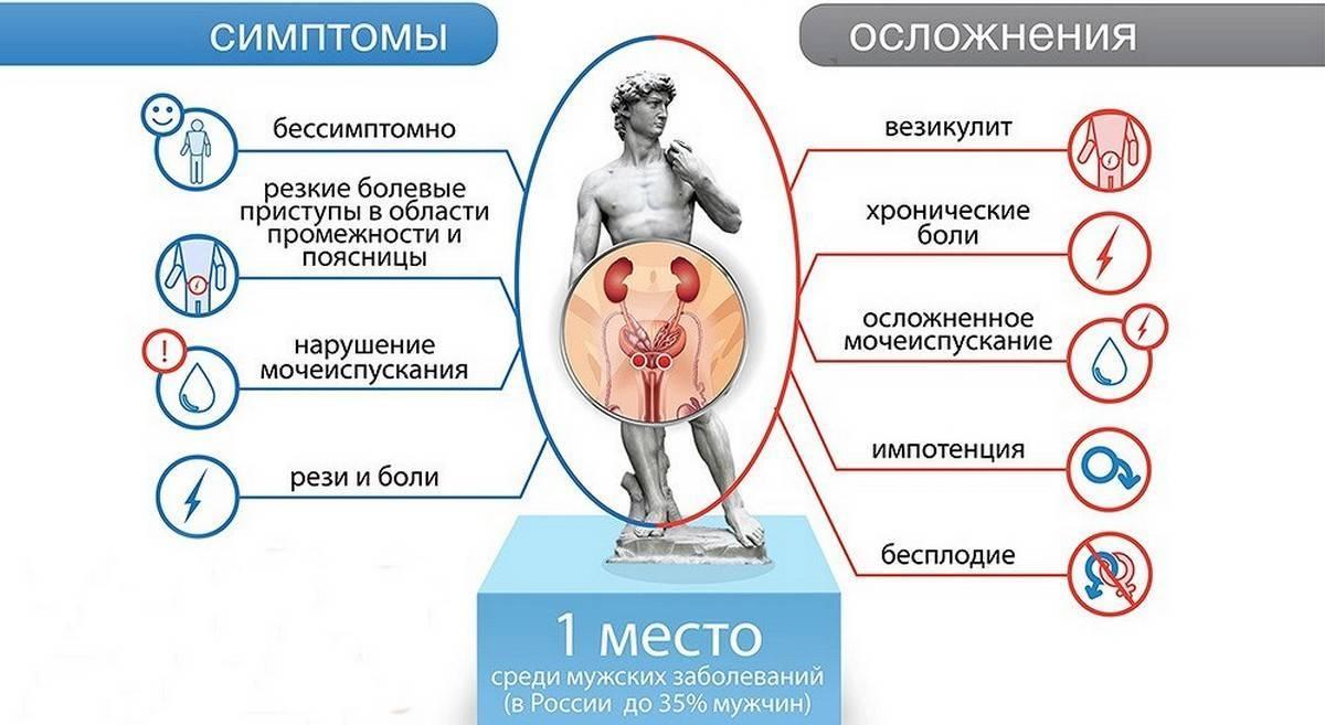 Простатит и аллергия лечение простатита луком с чесноком