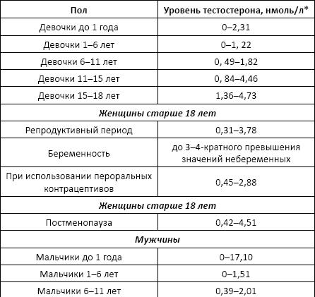 Скорость оседания эритроцитов (соэ): норма у детей и взрослых
