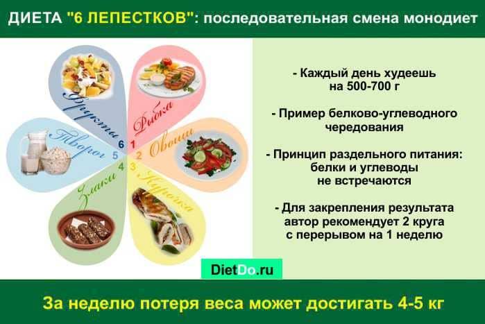 Диета Для Похудения Лепестки. Диета «6 лепестков» — правила питания, рецепты блюд и отзывы худеющих