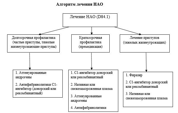 Симптомы и лечение отека квинке   москва