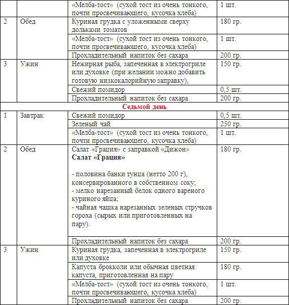 Диета белково-углеводного чередования буч для похудения: меню, отзывы - минус 5 кг легко