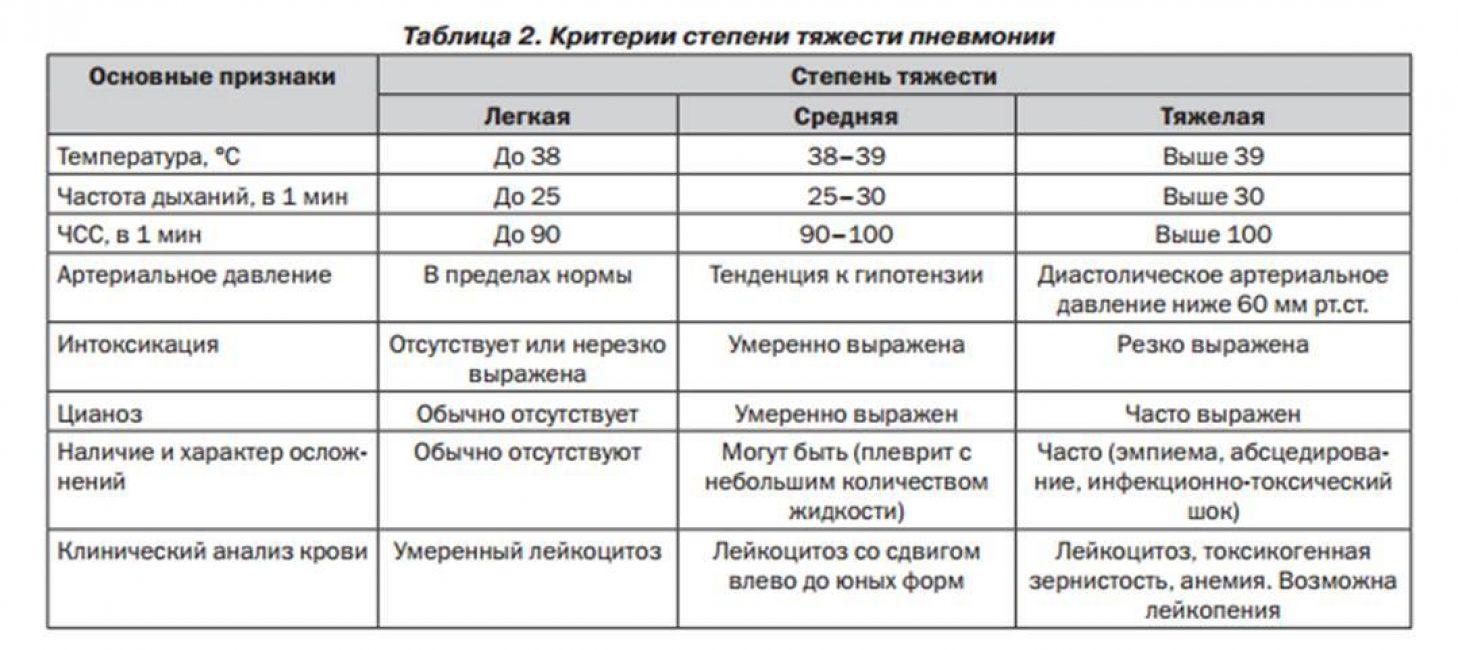 Пневмония у детей: симптомы и признаки, как вовремя распознать заболевание и как лечить / mama66.ru