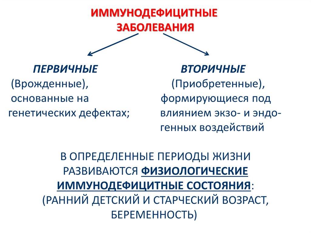 Иммунодефицит человека (первичный, вторичный), причины и лечение   здрав-лаб