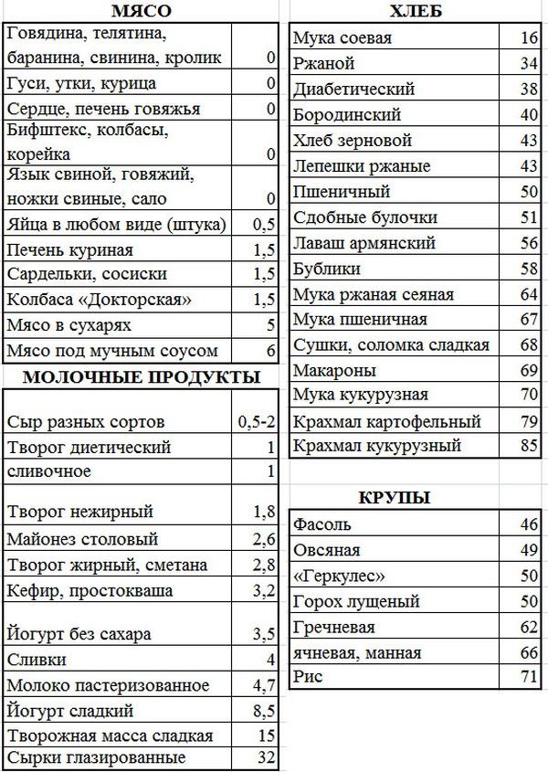 Низкоуглеводная кремлевская диета таблица