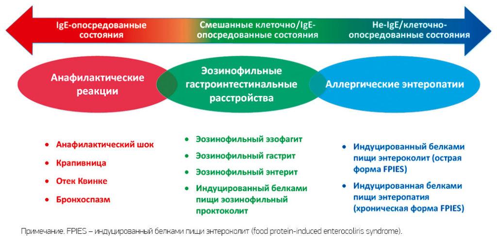Рост аллергических заболеваний