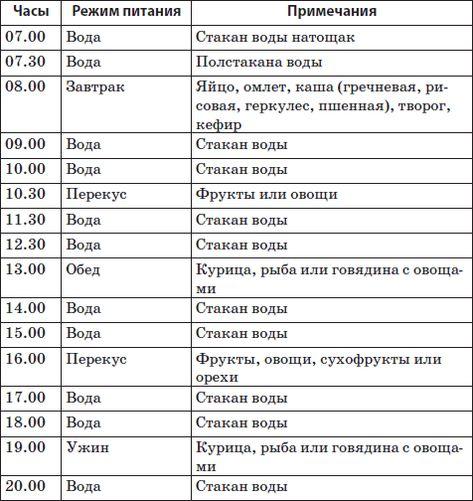 Кремлевская диета: полная таблица готовых блюд, меню для простых работающих людей