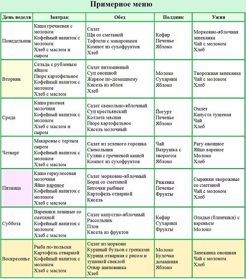 Диета доктора пегано от псориаза: таблица, меню на неделю и рецепты блюд