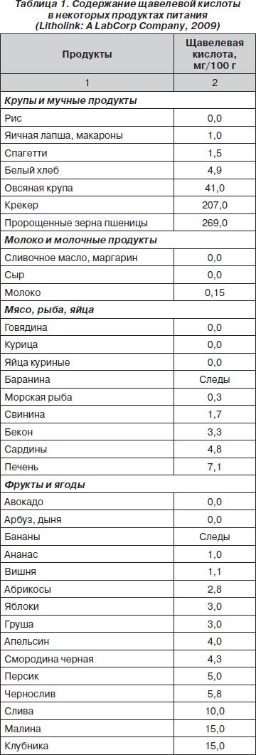 Диета при подагре: таблица продуктов питания при заболевании подагра ног, ограничения в питании