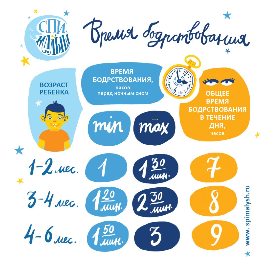Питание кормящей мамы после родов (при гв): таблица по месяцам
