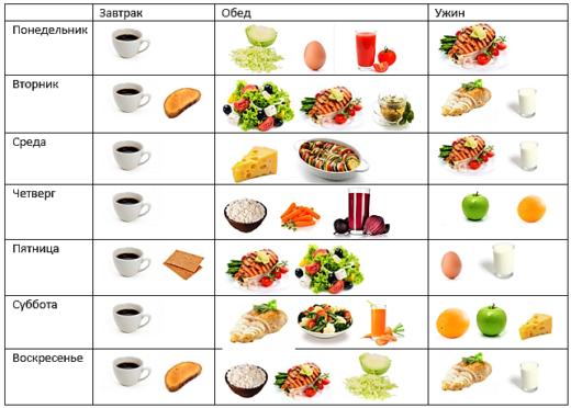 Японская диета на 7, 13 и 14 дней: какое меню выбрать?