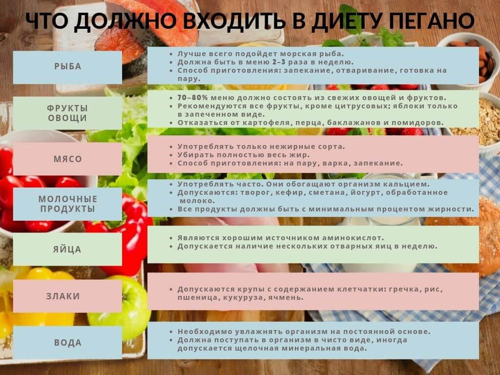 Нужна ли диета при псориазе