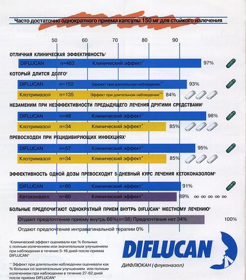 Дифлюкан: инструкция по применению, показания, дозировки