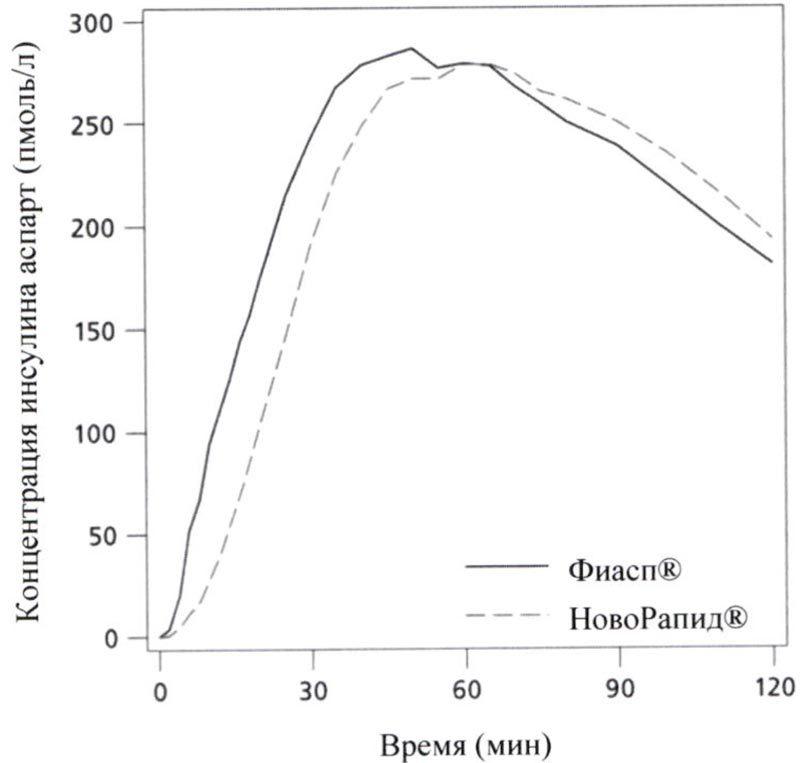 Октреотид – инструкция по применению, цена, отзывы, аналоги препарата