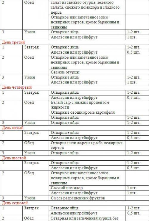 Диета магги: меню на 4 недели и каждый день, отзывы и результаты