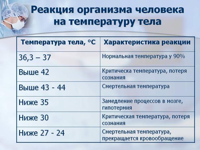 Причины низкой температуры тела человека — ниже 36 или 35