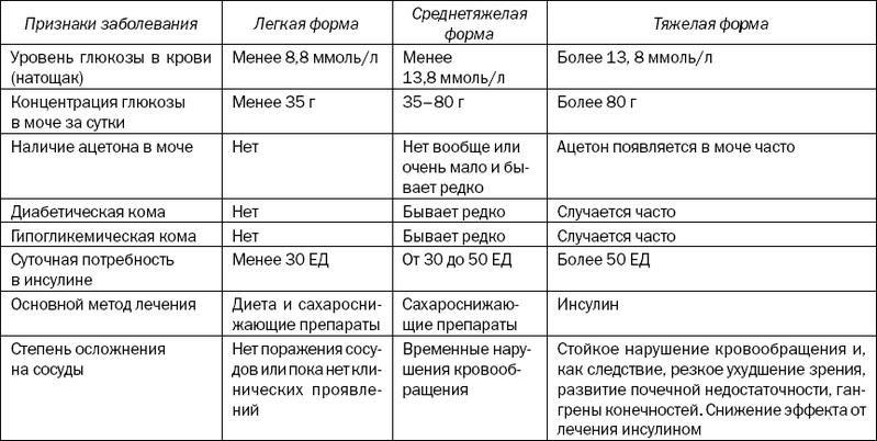 Диета стол 9 при сахарном диабете 2 типа, что можно и нельзя (таблица)