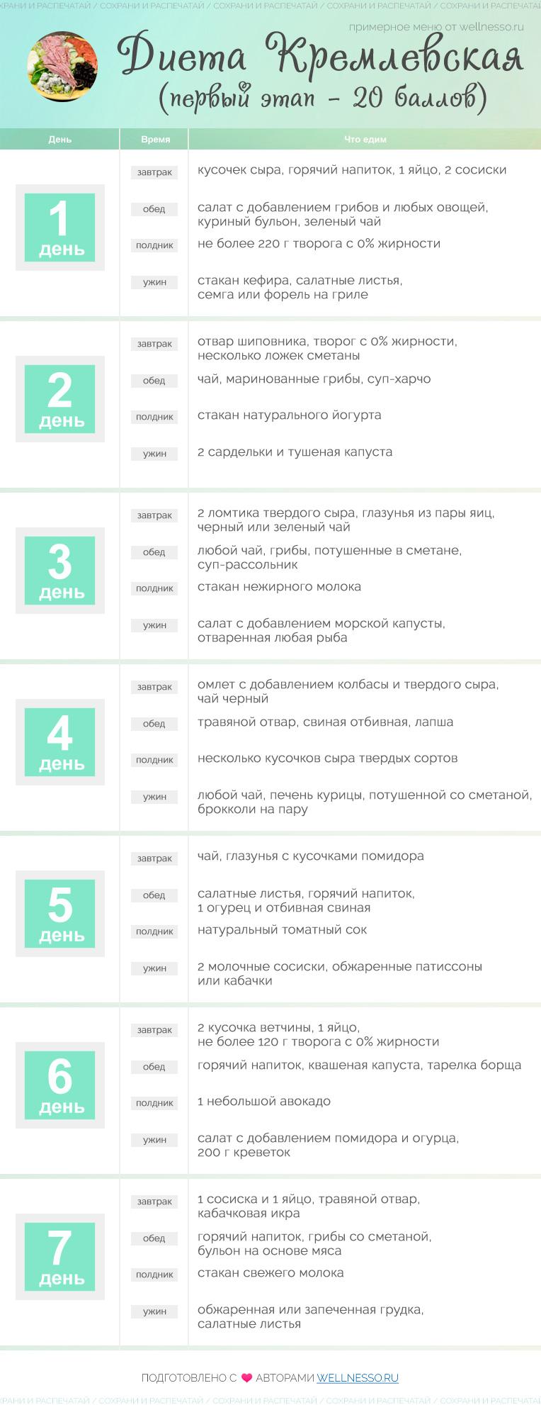 Кремлевская диета на 20 у.е.: меню на 20 баллов и рецепты блюд
