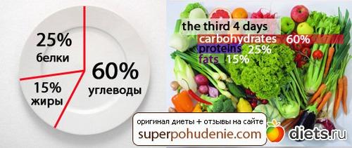Метаболическая диета: подробное описание + меню на каждый день