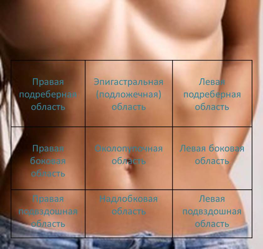 Боль в левом боку внизу живота (ноющая, колющая, острая, резкая) – почему болит низ живота слева у женщины?