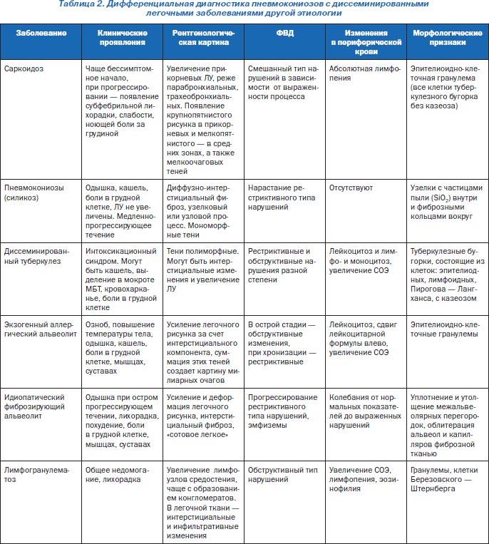 Туберкулез и рак легких: симптомы, дифференциальная диагностика