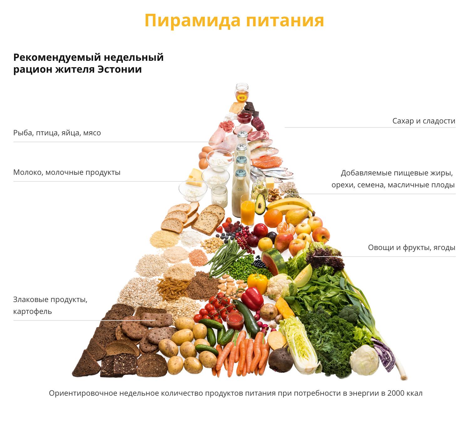 Правильное питание и диета при изжоге: самая полная информация!