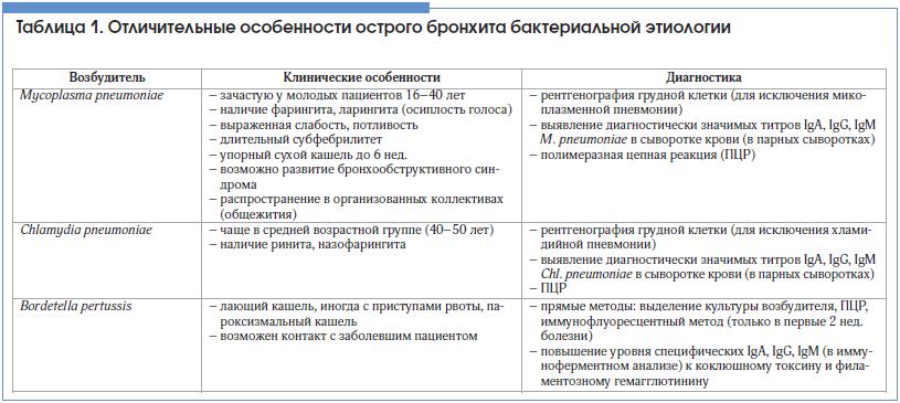 Бронхит. антибиотики - антибиотики при бронхите - запись пользователя malvina (_malvina_) в сообществе здоровье новорожденных в категории вирусные инфекции - babyblog.ru