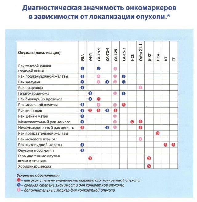 Что покажет анализ крови при туберкулезе легких