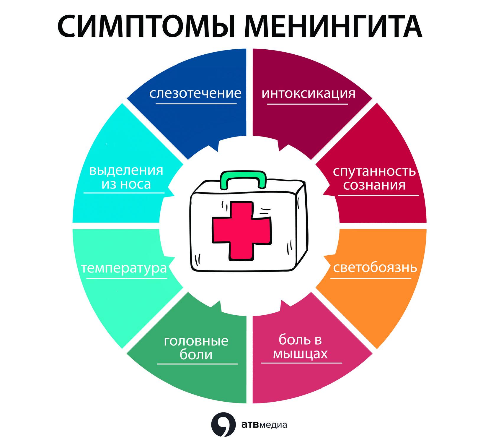 Менингит- причины, симптомы, методы лечения