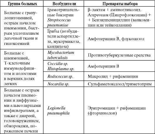 Лечение пневмонии в стационаре по схемам лечения