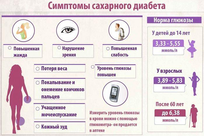 Холестерин норма у женщин по возрасту 40-50-60-70 лет, таблица