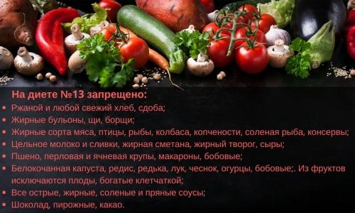 Диетический стол №11: питание при туберкулезе и истощении организма