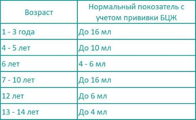 Реакция манту: норма у детей в разном возрасте, таблица, фото