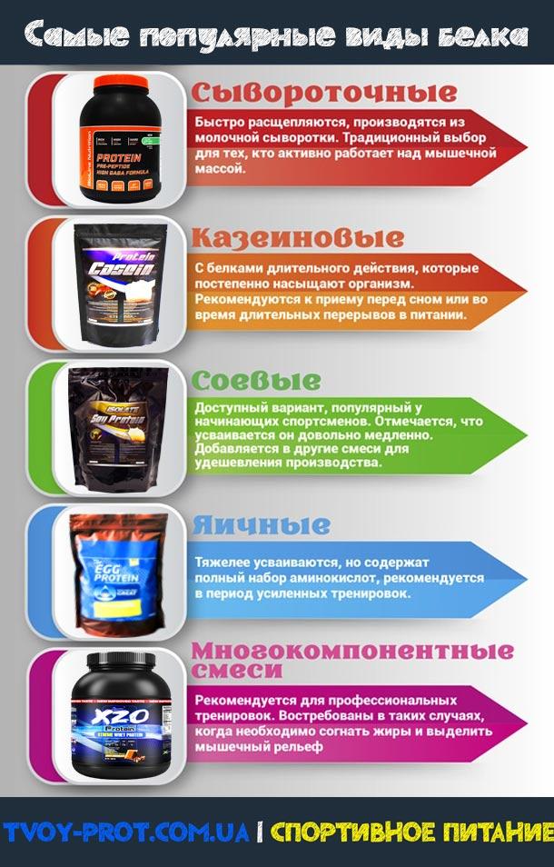 Как Употреблять Протеины Для Похудения. Советы для похудения: когда нужно пить протеин, что получить максимальный эффект