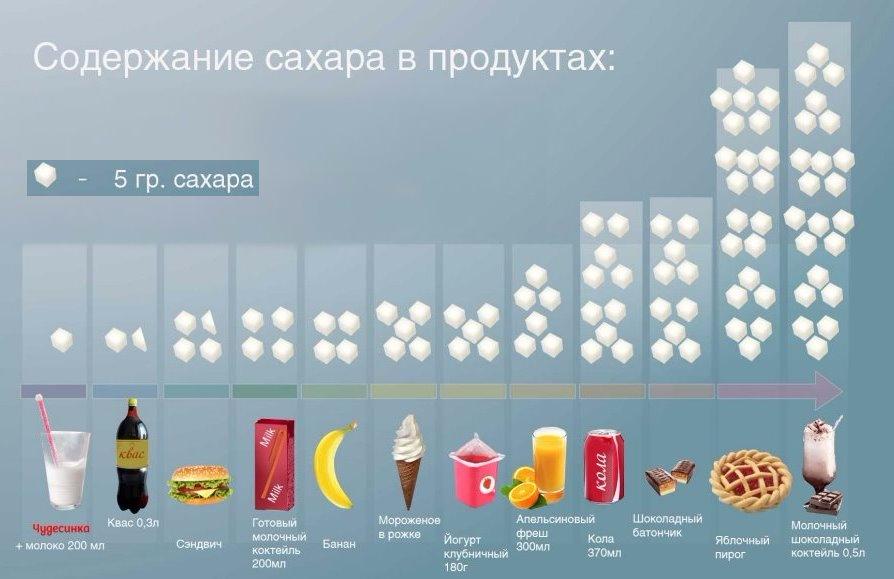 Заменитель сахара: польза и вред. какой заменитель сахара лучше использовать