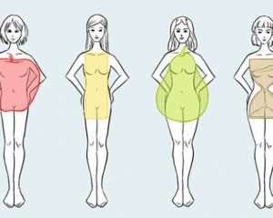 Типы женских фигур: груша, прямоугольник, перевернутый треугольник, песочные часы, яблоко. рекомендации по подбору гардероба и тренировок. фото с примерами
