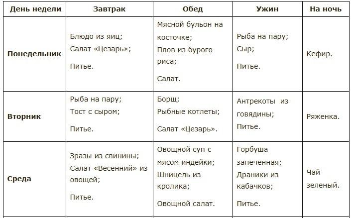 Меню Диета 6 Каш. Диета 6 каш: меню для похудения, отзывы и результаты