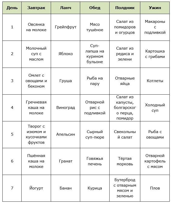 Диета 5 столовых ложек: отзывы и результаты, меню на неделю, рецепты, фото до и после