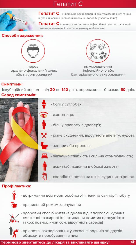Вирусный гепатит - симптомы  и лечение